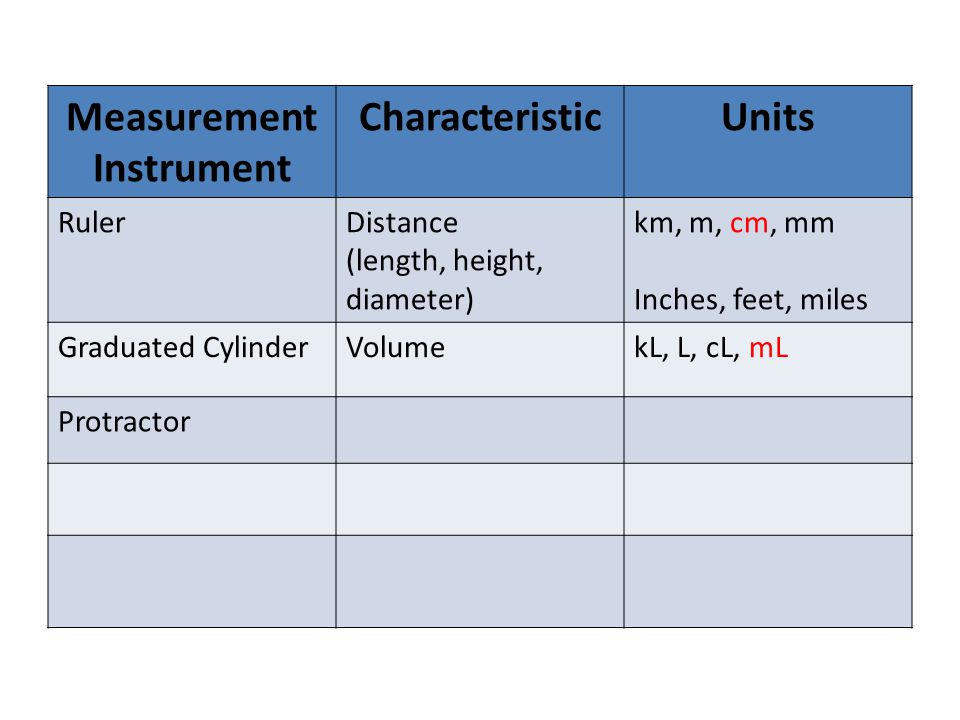 Measurement Instrument CharacteristicUnits RulerDistance (length, height, diameter) km, m, cm, mm Inches, feet, miles Graduated CylinderVolumekL, L, cL, mL Protractor