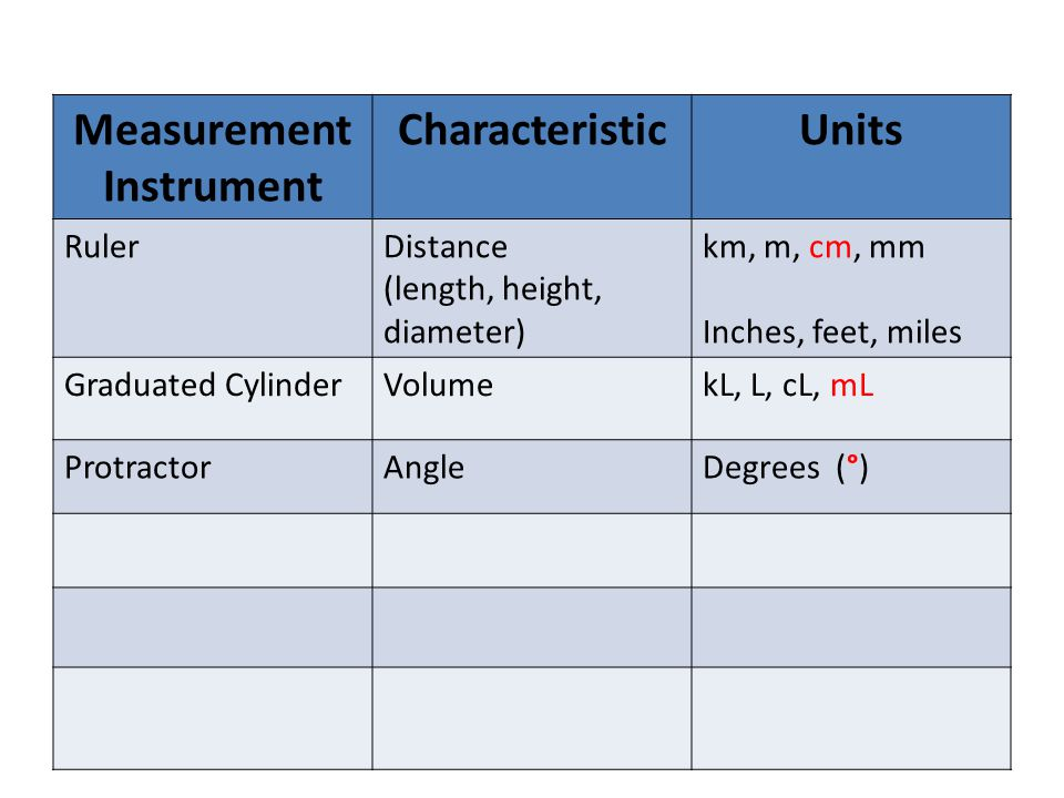 Measurement Instrument CharacteristicUnits RulerDistance (length, height, diameter) km, m, cm, mm Inches, feet, miles Graduated CylinderVolumekL, L, cL, mL ProtractorAngleDegrees (°)