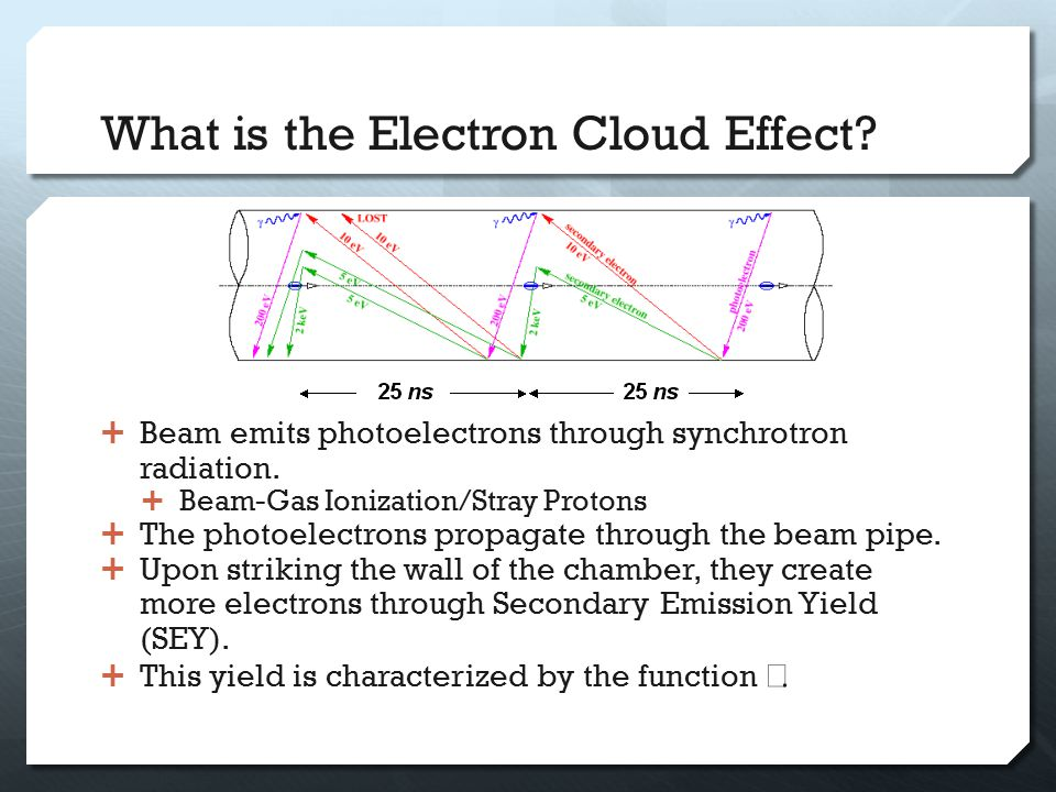 Formation of the Electron Cloud  The beam travels in a succession of short bunches.