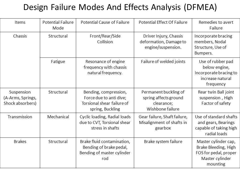 Design Failure Modes And Effects Analysis (DFMEA) ItemsPotential Failure Mode Potential Cause of FailurePotential Effect Of FailureRemedies to avert F