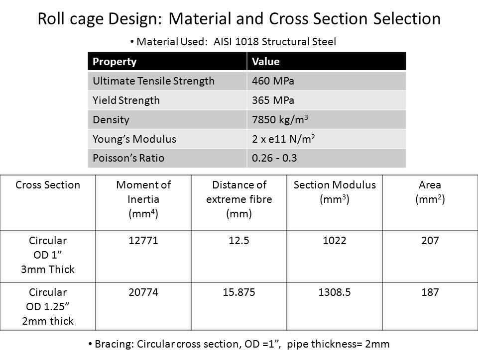 Roll cage Design: Material and Cross Section Selection Material Used: AISI 1018 Structural Steel PropertyValue Ultimate Tensile Strength460 MPa Yield