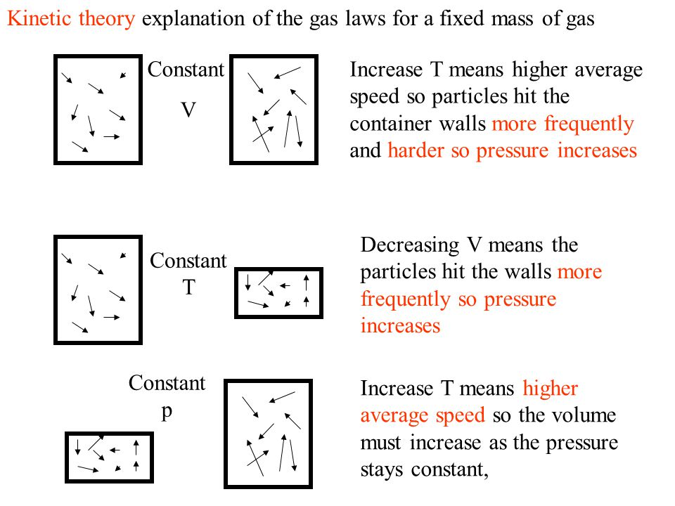 Kinetic theory explanation of the gas laws for a fixed mass of gas Increase T means higher average speed so particles hit the container walls more frequently and harder so pressure increases Constant V Decreasing V means the particles hit the walls more frequently so pressure increases Constant T Increase T means higher average speed so the volume must increase as the pressure stays constant, Constant p