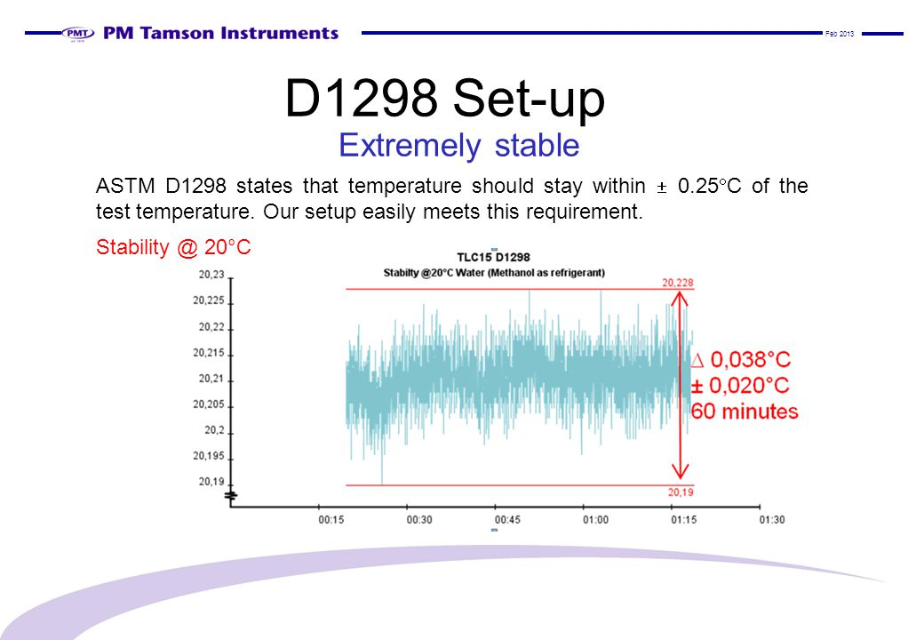 D1298 Set-up Extremely stable ASTM D1298 states that temperature should stay within  0.25  C of the test temperature.