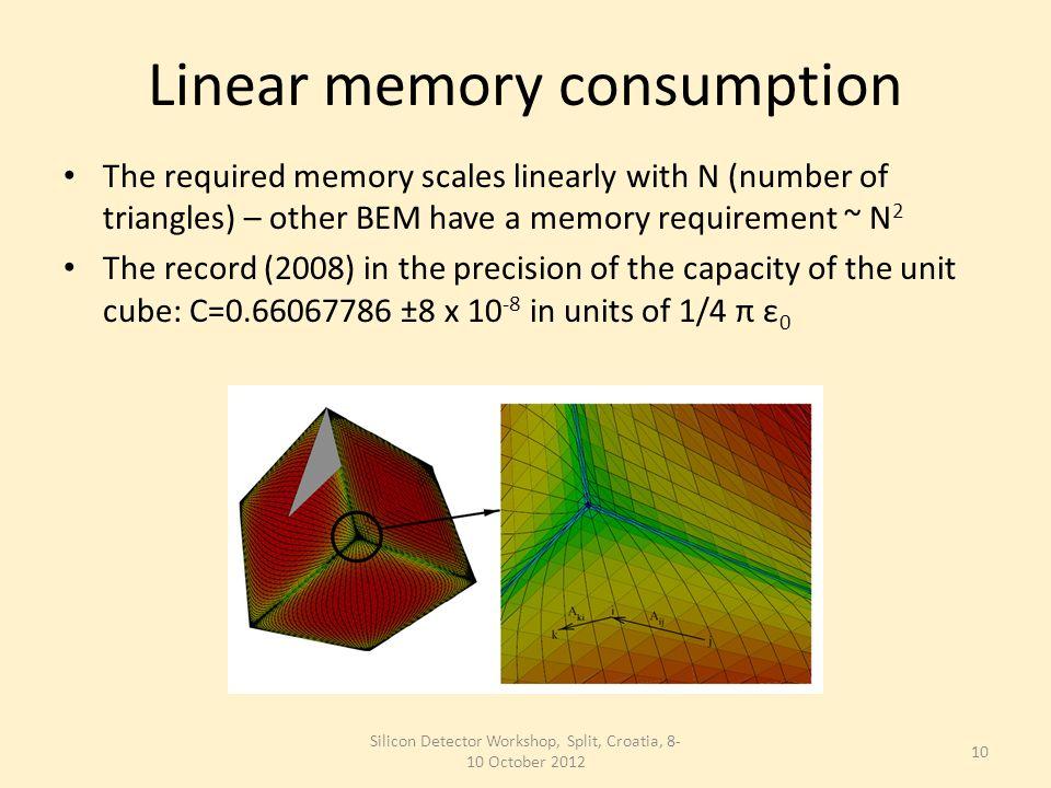 Complex geometries Silicon Detector Workshop, Split, Croatia, 8- 10 October 2012 11 Corrugated plane (P.Lazić, B.