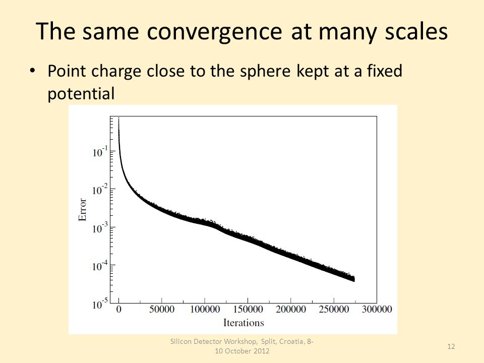 The same convergence at many scales Point charge close to the sphere kept at a fixed potential Silicon Detector Workshop, Split, Croatia, 8- 10 October 2012 12