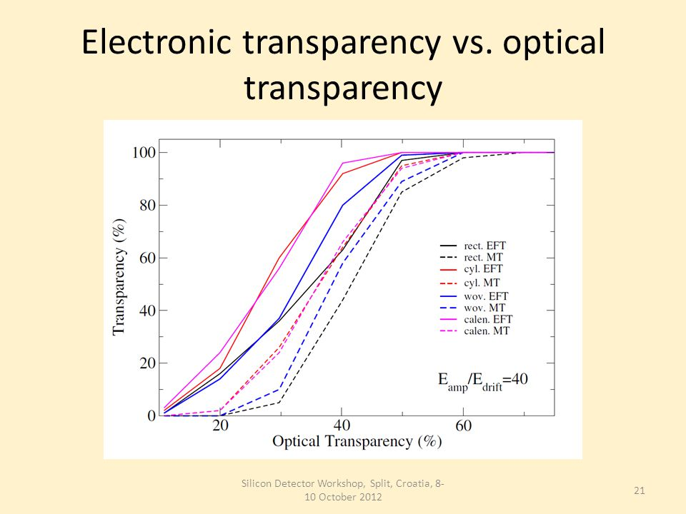 Electronic transparency vs.