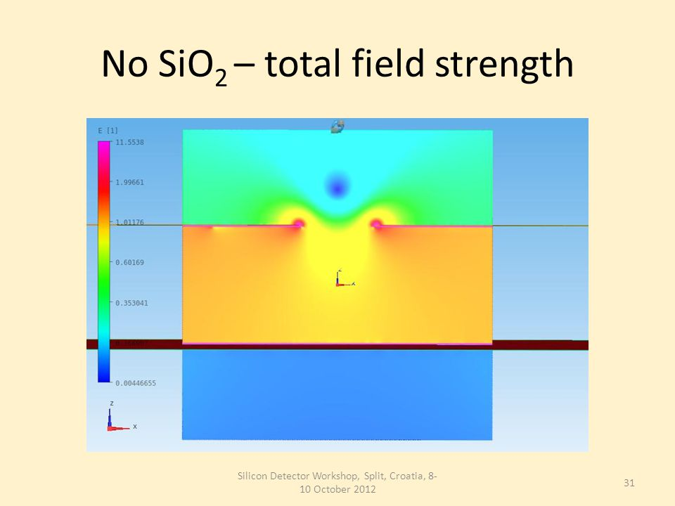 No SiO 2 – total field strength Silicon Detector Workshop, Split, Croatia, 8- 10 October 2012 31