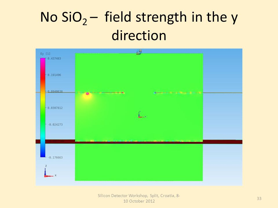 No SiO 2 – field strength in the y direction Silicon Detector Workshop, Split, Croatia, 8- 10 October 2012 33