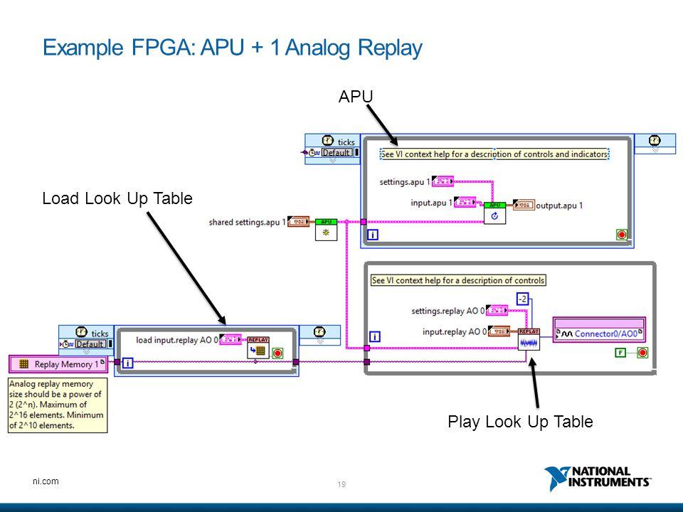 19 ni.com Example FPGA: APU + 1 Analog Replay Load Look Up Table APU Play Look Up Table