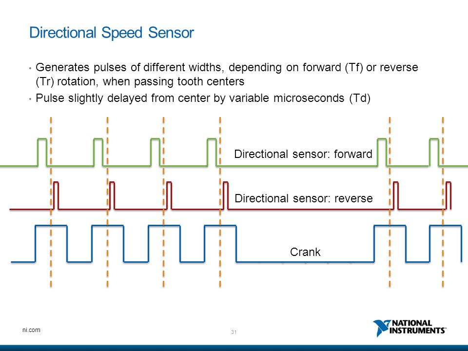31 ni.com Directional Speed Sensor Generates pulses of different widths, depending on forward (Tf) or reverse (Tr) rotation, when passing tooth center