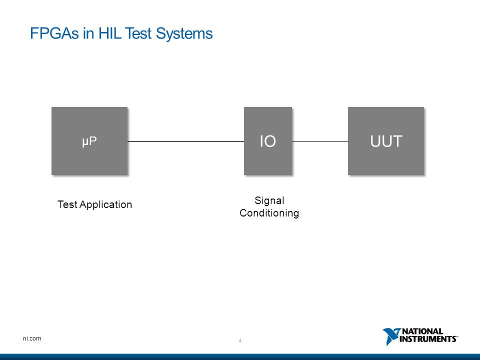 5 ni.com µP IO UUT Signal Conditioning FPGA Personality Test Application FPGAs in HIL Test Systems