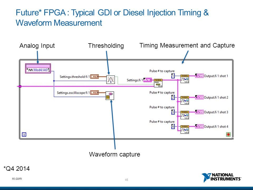 45 ni.com Future* FPGA : Typical GDI or Diesel Injection Timing & Waveform Measurement Analog InputThresholding Timing Measurement and Capture Wavefor