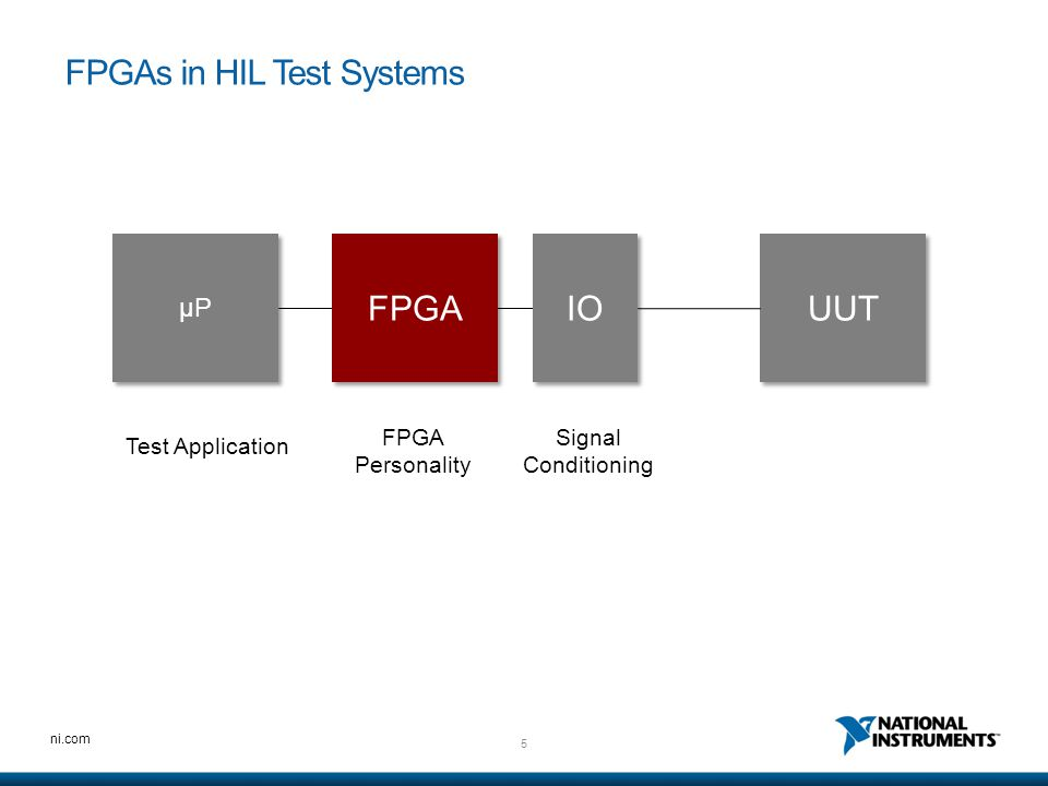 6 ni.com FPGAs in HIL Test Systems µP IO UUT Signal Conditioning FPGA Personality Test Application NI Reconfigurable I/O (RIO) Platform Hardware I/O Interfaces Test Application Interfaces