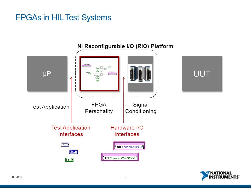 47 ni.com Summary FPGA-based I/O interfaces are used to expand the capabilities and performance of HIL test systems.