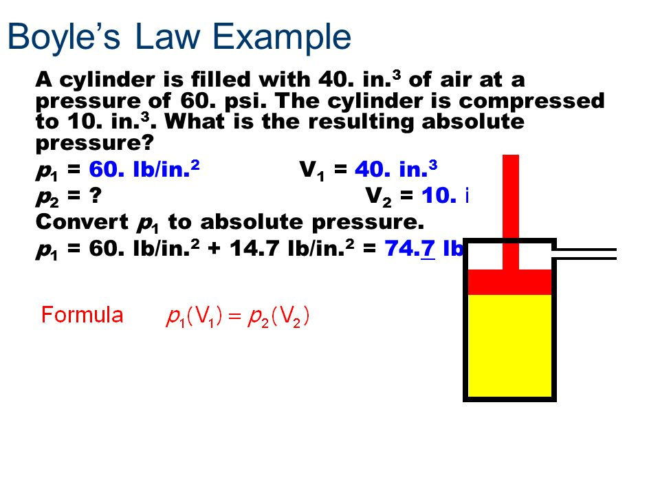 Boyle's Law Example A cylinder is filled with 40. in. 3 of air at a pressure of 60. psi. The cylinder is compressed to 10. in. 3. What is the resultin
