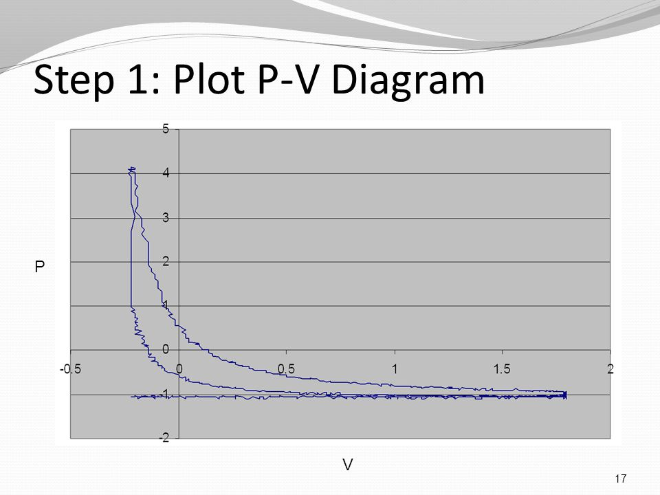 Step 1: Plot P-V Diagram 17 P V