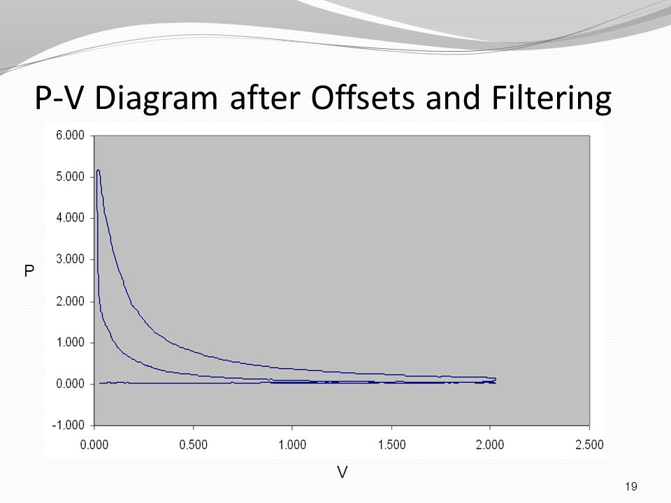 P-V Diagram after Offsets and Filtering 19 P V