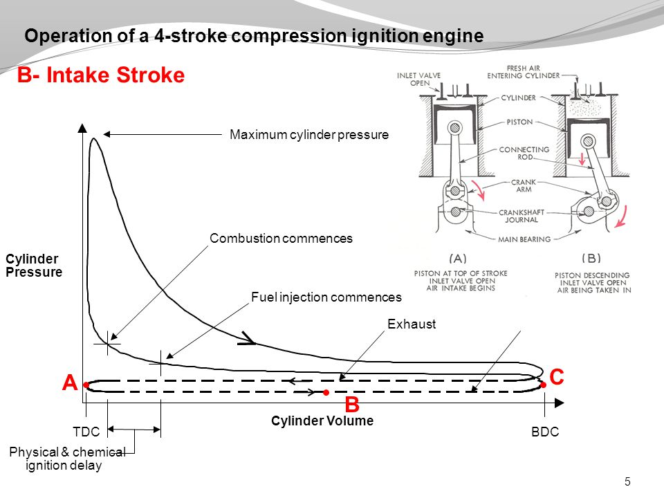 5 Operation of a 4-stroke compression ignition engine A C B