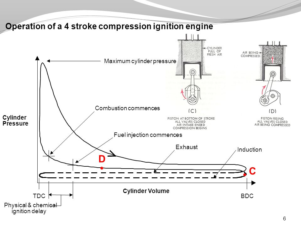 6 Operation of a 4 stroke compression ignition engine D C