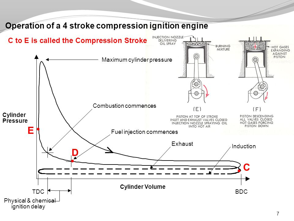 8 G E E to G is called the Power Stroke F – Power Stroke Operation of a 4 stroke compression ignition engine