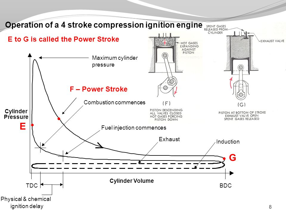 7. Brake Thermal Efficiency 29 Lower heating value for fuelMass flow rate of fuel
