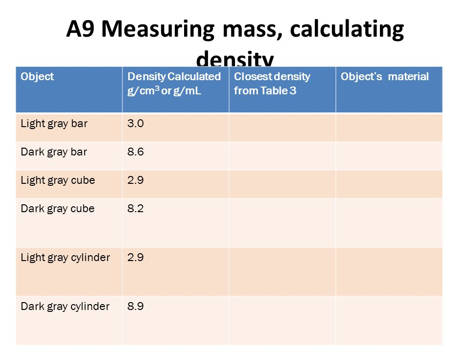 A9 Measuring mass, calculating density ObjectDensity Calculated g/cm 3 or g/mL Closest density from Table 3 Object's material Light gray bar3.0 Dark gray bar8.6 Light gray cube2.9 Dark gray cube8.2 Light gray cylinder2.9 Dark gray cylinder8.9