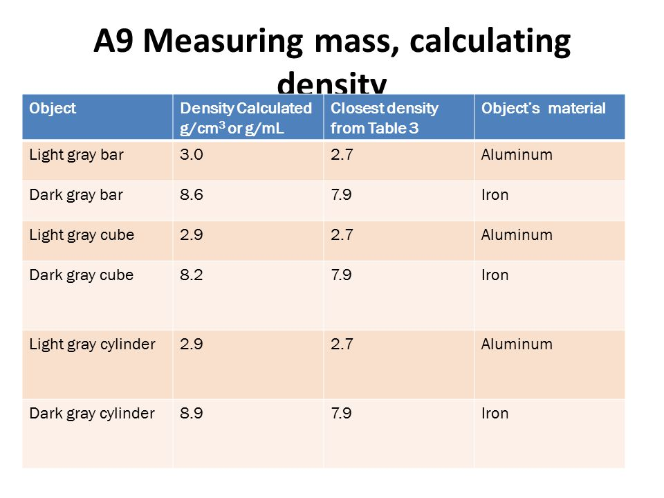 A9 Measuring mass, calculating density ObjectDensity Calculated g/cm 3 or g/mL Closest density from Table 3 Object's material Light gray bar3.02.7Aluminum Dark gray bar8.67.9Iron Light gray cube2.92.7Aluminum Dark gray cube8.27.9Iron Light gray cylinder2.92.7Aluminum Dark gray cylinder8.97.9Iron