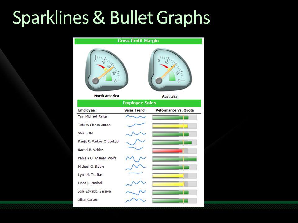 Sparklines & Bullet Graphs