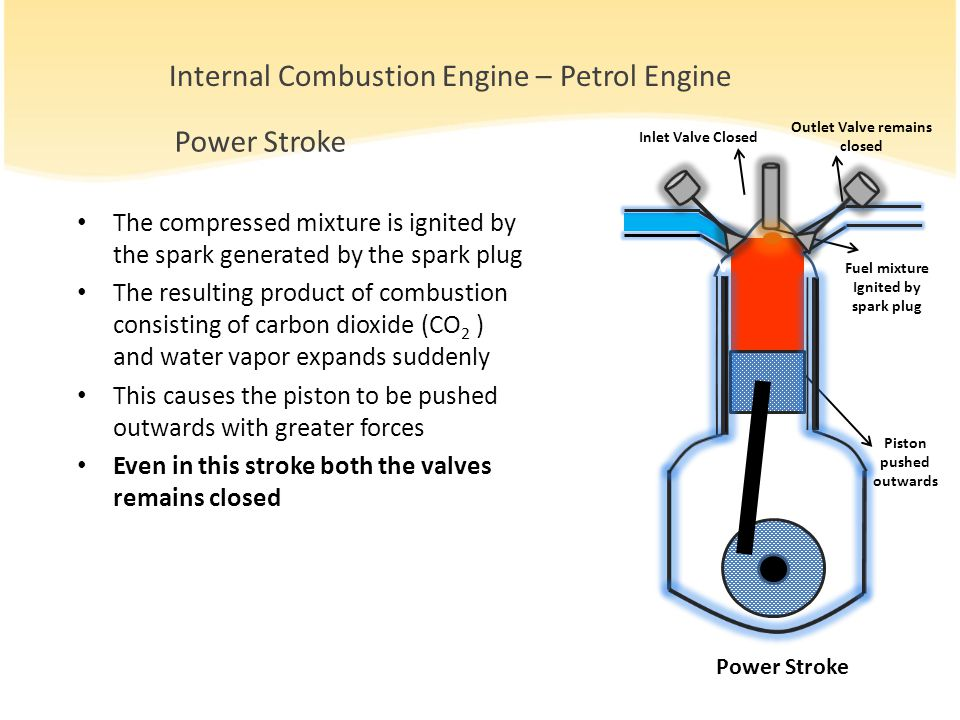 The compressed mixture is ignited by the spark generated by the spark plug The resulting product of combustion consisting of carbon dioxide (CO 2 ) and water vapor expands suddenly This causes the piston to be pushed outwards with greater forces Even in this stroke both the valves remains closed Power Stroke Piston pushed outwards Inlet Valve Closed Outlet Valve remains closed Fuel mixture Ignited by spark plug Internal Combustion Engine – Petrol Engine