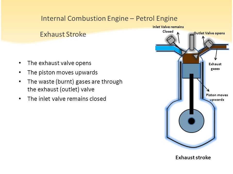 The exhaust valve opens The piston moves upwards The waste (burnt) gases are through the exhaust (outlet) valve The inlet valve remains closed Exhaust Stroke Piston moves upwards Inlet Valve remains Closed Outlet Valve opens Exhaust gases Internal Combustion Engine – Petrol Engine