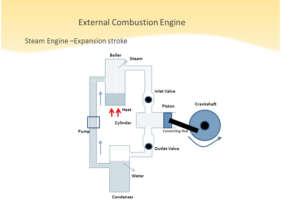 External Combustion Engine Steam Engine –Expansion stroke Crankshaft Cylinder Boiler Condenser Outlet Valve Inlet Valve Pump Piston Connecting Rod Heat Water Steam