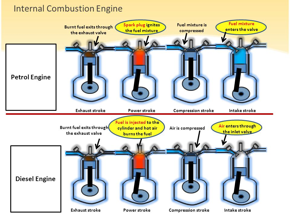 Fuel mixture enters the valve Fuel mixture is compressed Spark plug ignites the fuel mixture Burnt fuel exits through the exhaust valve Air enters through the inlet valve Air is compressed Fuel is injected to the cylinder and hot air burns the fuel Burnt fuel exits through the exhaust valve
