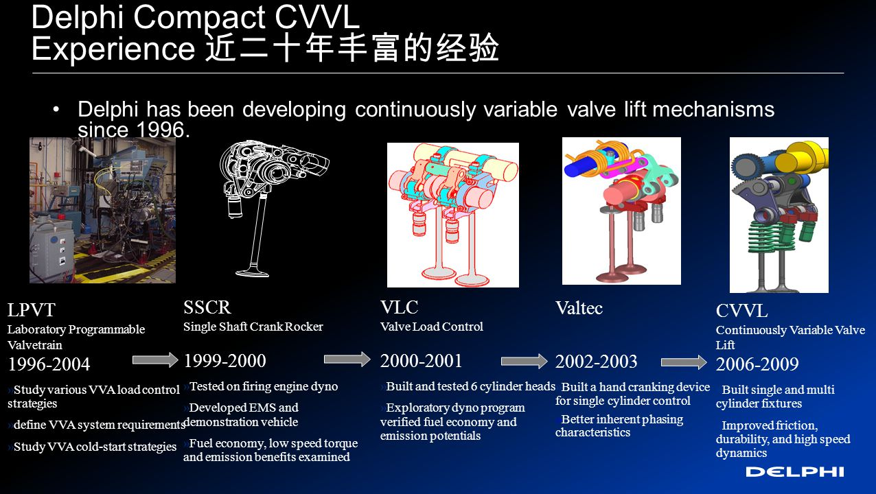 Delphi Compact CVVL Experience 近二十年丰富的经验 Delphi has been developing continuously variable valve lift mechanisms since 1996.