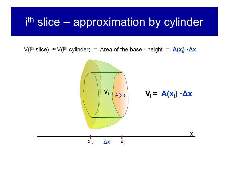 i th slice – approximation by cylinder x i-1 xixi x A(x i ) ΔxΔx V i ≈ A(x i )  Δx V(i th slice) ≈ V(i th cylinder) = Area of the base  height = A(x i )  Δx ViVi