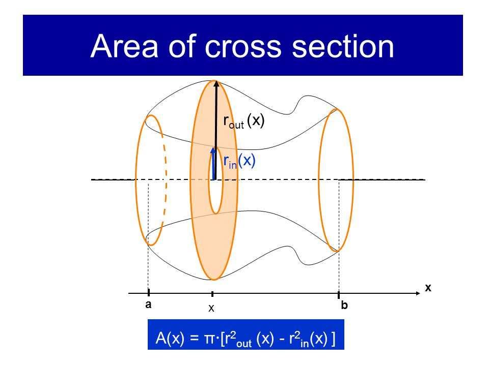 Area of cross section x x b a r in (x) r out (x) A(x) = π  [r 2 out (x) - r 2 in (x) ]