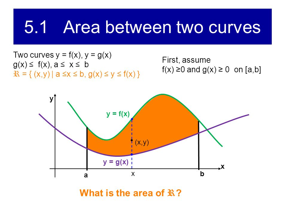 5.1 Area between two curves Two curves y=f(x), y=g(x) g(x) ≤ f(x), a ≤ x ≤ b R = { (x,y) | a ≤x ≤ b, g(x) ≤ y ≤ f(x) } x y a y = f(x) b First, assume f(x) ≥ 0 and g(x) ≥ 0 on [a,b] y = g(x) Af Area = Af – Ag = Ag Af - Ag y = g(x)