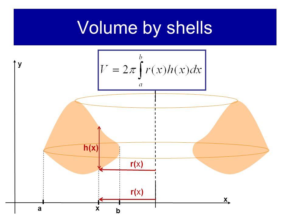 Volume by shells x x a b y h(x) r(x)