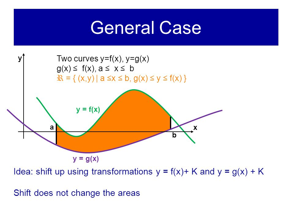 General Case Two curves y=f(x), y=g(x) g(x) ≤ f(x), a ≤ x ≤ b R = { (x,y) | a ≤x ≤ b, g(x) ≤ y ≤ f(x) } x y a y = f(x) b y = g(x) Idea: shift up using transformations y = f(x)+ K and y = g(x) + K Shift does not change the areas