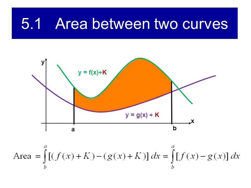 5.1 Area between two curves x y a y = f(x)+K b y = g(x) y = g(x) + K