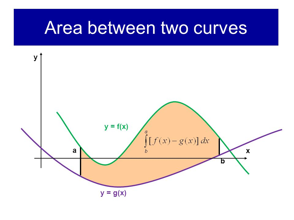 Intersections of graphs Often, a or b or both correspond to points where graphs y = f(x) and y = g(x) intersect To find intersection points, solve equation f(x) = g(x)