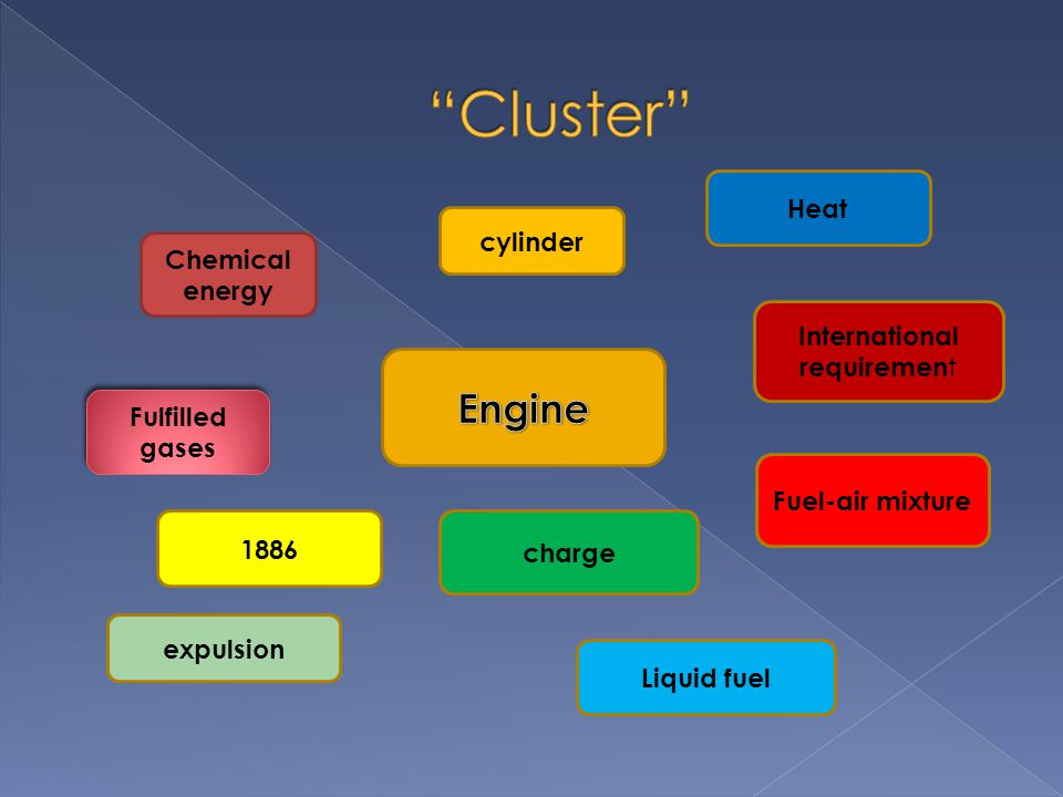 cylinder Chemical energy Fulfilled gases expulsion 1886 Liquid fuel Fuel-air mixture charge International requiremen t Heat