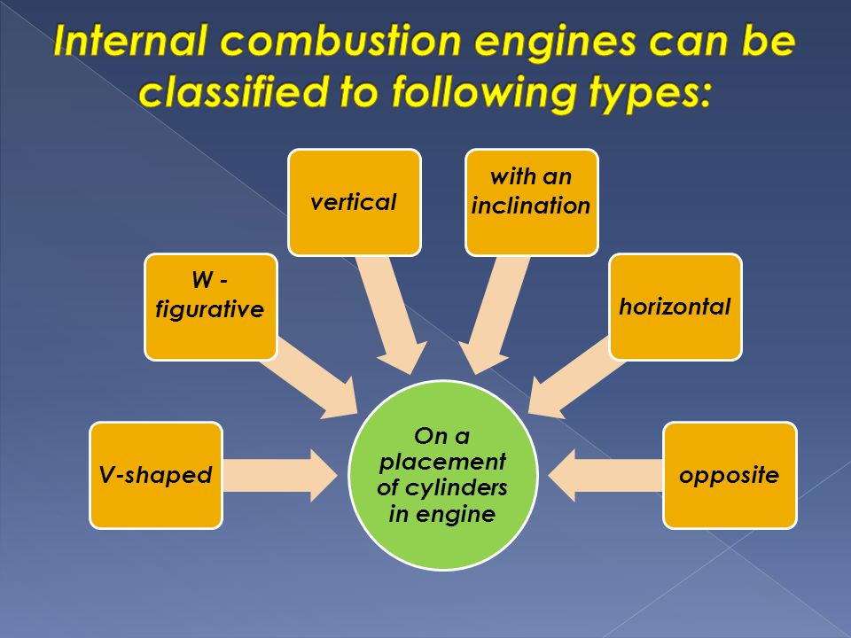 On a placement of cylinders in engine V-shaped W - figurative vertical with an inclination horizontalopposite