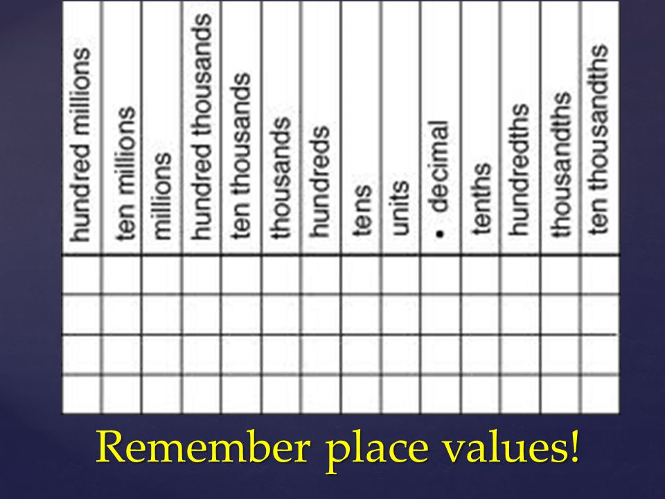Remember place values!