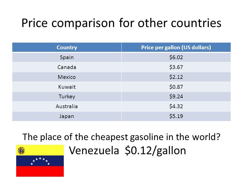 Breakdown of cost of gasoline Today's price: $2.87/gallon