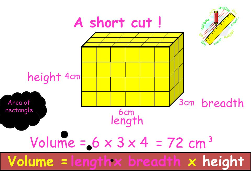 A short cut ! 6 = 72 cm³ Volume =lengthx breadth x 4 x height length breadth height x 3Volume = 3cm 4cm 6cm Area of rectangle