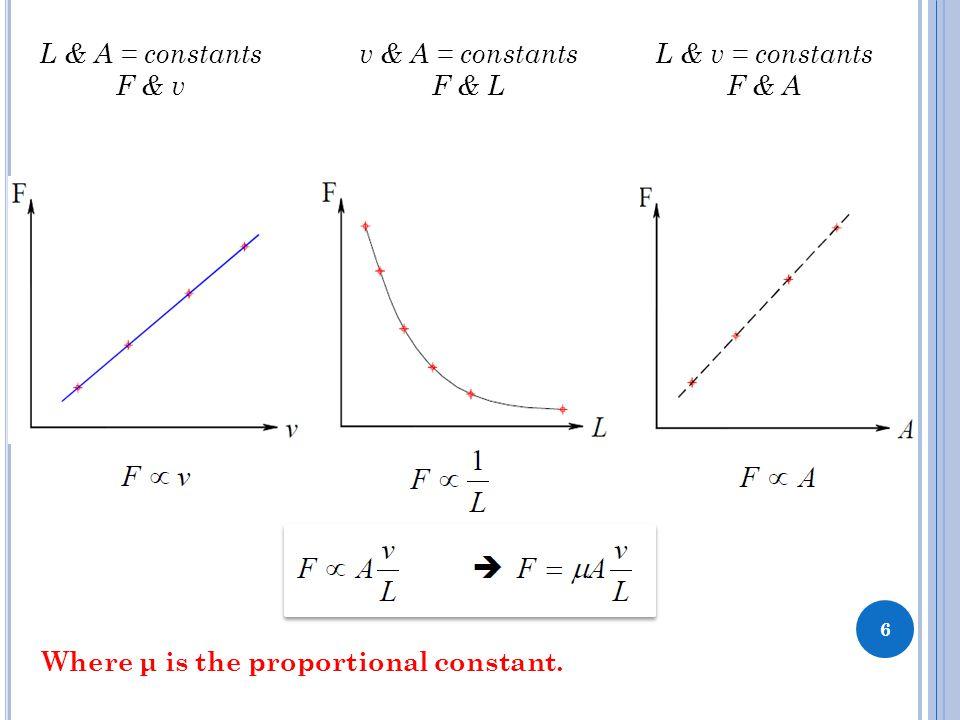 6 L & A = constants F & v v & A = constants F & L L & v = constants F & A Where μ is the proportional constant.