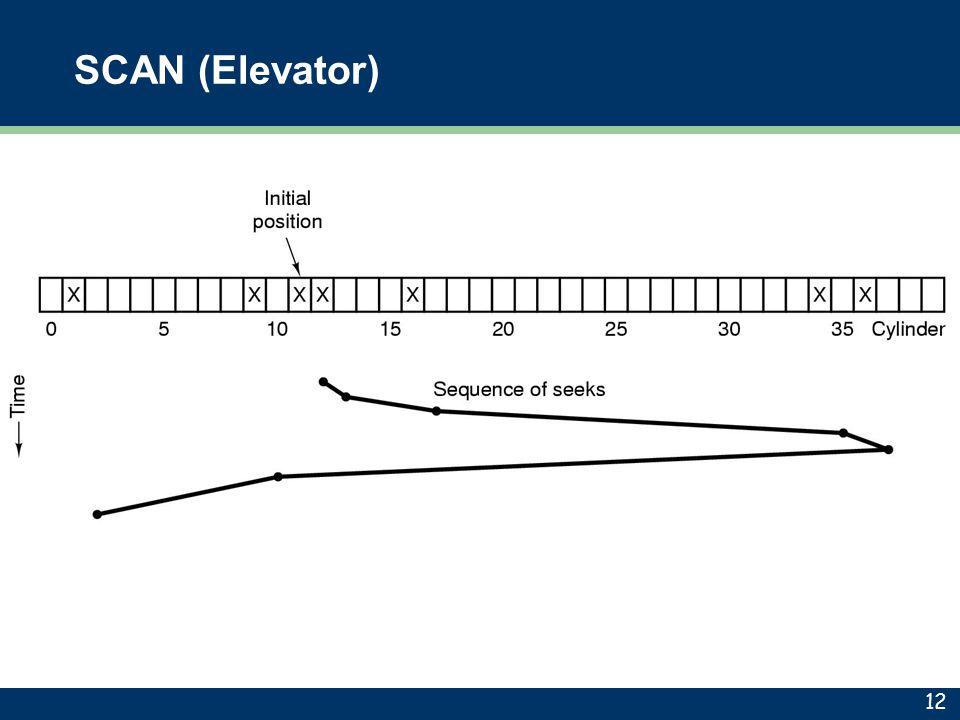 SCAN (Elevator) 12