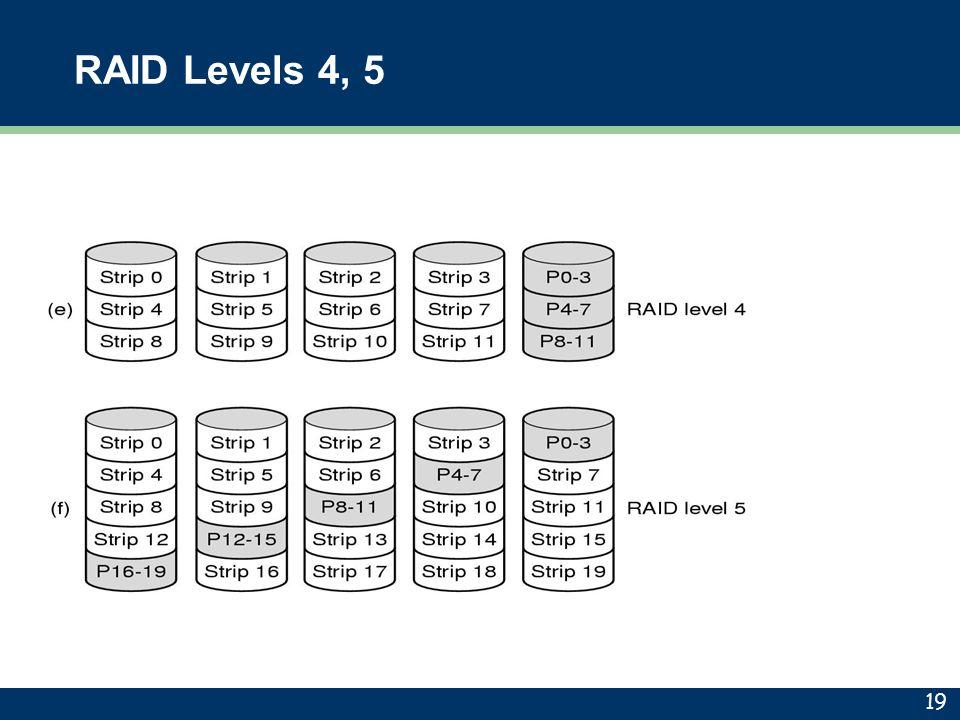 RAID Levels 4, 5 19