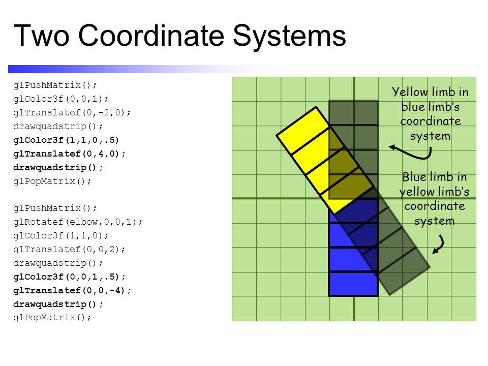 Two Coordinate Systems glPushMatrix(); glColor3f(0,0,1); glTranslatef(0,-2,0); drawquadstrip(); glColor3f(1,1,0,.5) glTranslatef(0,4,0); drawquadstrip(); glPopMatrix(); glPushMatrix(); glRotatef(elbow,0,0,1); glColor3f(1,1,0); glTranslatef(0,0,2); drawquadstrip(); glColor3f(0,0,1,.5); glTranslatef(0,0,-4); drawquadstrip(); glPopMatrix(); Blue limb in yellow limb's coordinate system Yellow limb in blue limb's coordinate system