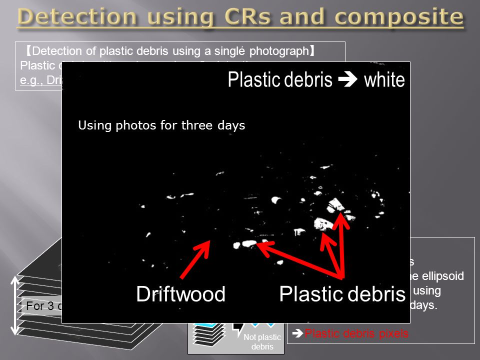 , 【 Detection of plastic debris using a single photograph 】 Plastic debris with various colors  detection e.g., Driftwoods  misdetection Detection using one photograph misdetected Composite method: ( L *, u *, v * ) of the pixel is frequently located in the ellipsoid body of a certain color using photographs for three days.
